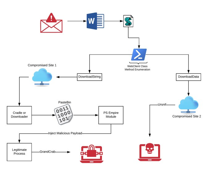 - Figure1 - Malicious Word Documents that Downloads Ursnif and GandCrab