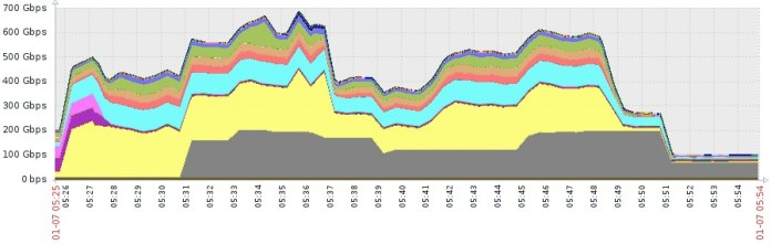 - bw vs pps blog 1 - DDoS Attack Unleashed – 500 Million packets-per-second