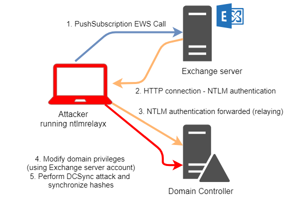- ex - Microsoft Exchange Server Zero-day Flaw Exploit Provide Admin Privilege