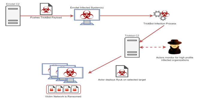 - image 1 - A Scary Evolution of TrickBot, Emotet and Ryuk Ransomware Attack