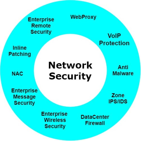 - Network Security - SOC Third Defense Phase – Understanding Your Organization Assets