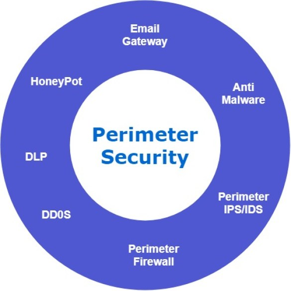 - Perimeter - SOC Third Defense Phase – Understanding Your Organization Assets