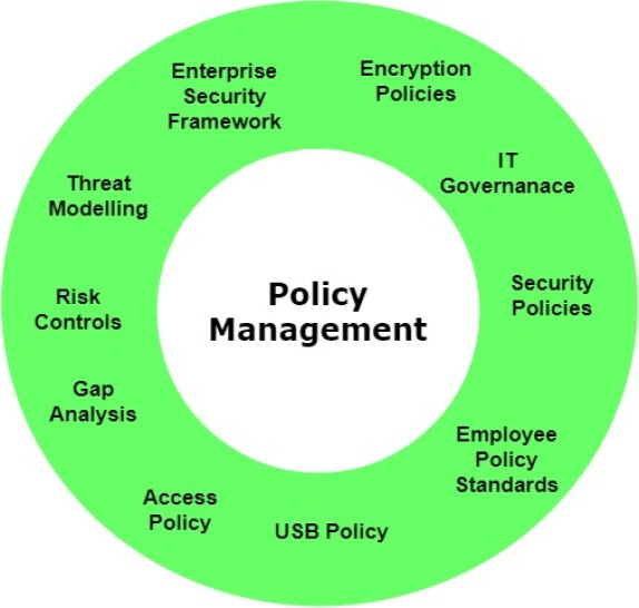 - Policy Management - SOC Third Defense Phase – Understanding Your Organization Assets