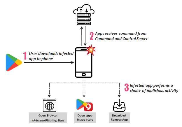 - FLAW DIAGRAM - 206 Malicious Android Adware Apps Downloaded 150 Million Times