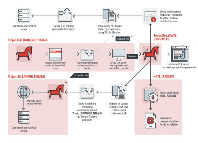 Fileless Banking Malware