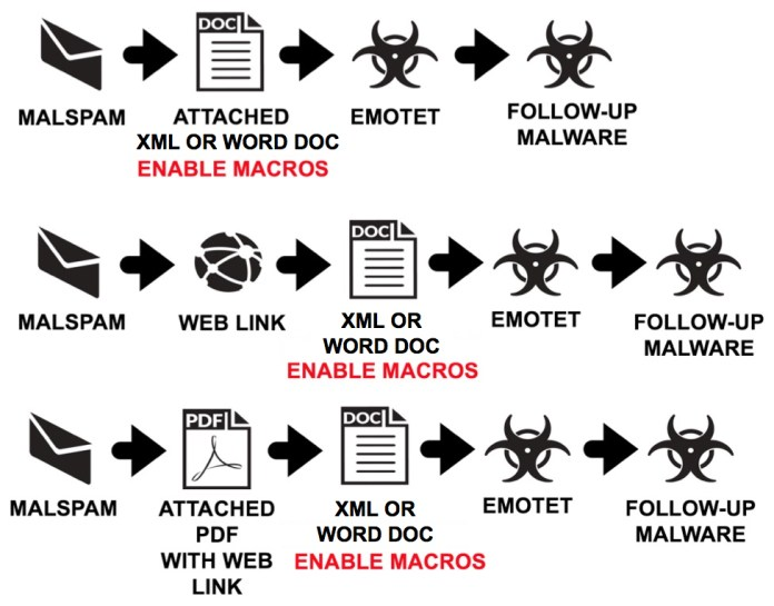 - emo - Hackers Launching Weaponized Word Document to Push Emotet