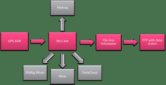 Malware InfoStealer