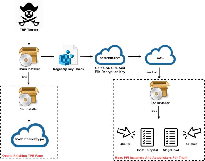 - process steps - Pirate Bay (TPB) Malware matryoshka Attack Torrents Users
