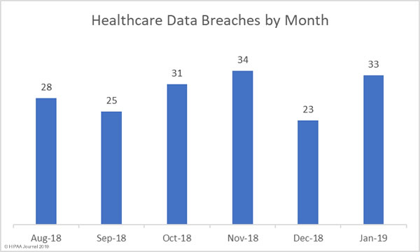 - healthcare data breaches january 2019 month - Top Reasons Let Hackers Compromise the Healthcare Industry that Leads to Data Breaches