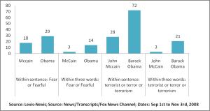 Fox News coverage of Obama