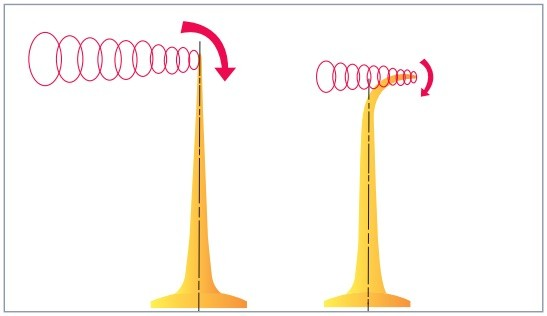 Tip vortices – conventional versus Kappel. Tip vortices are tubes of circulating water that are formed at the tip as the propeller generates thrust.