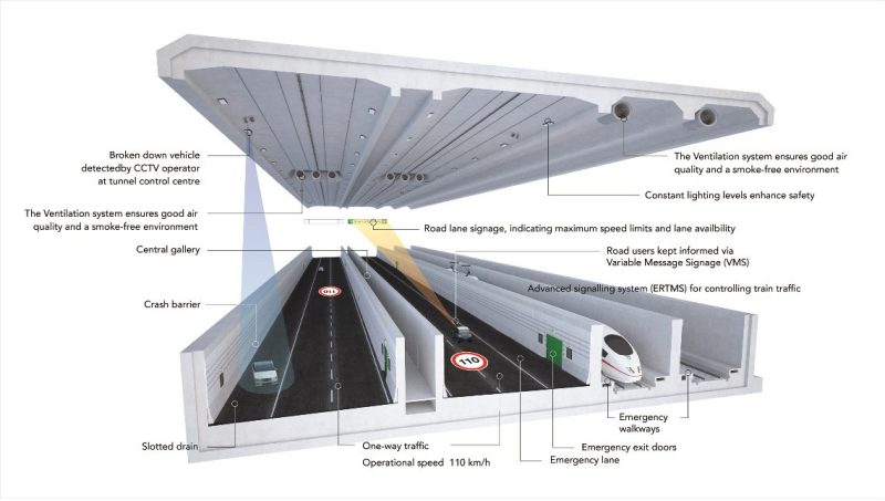 Fehmarnbelt Tunnel Safety Systems Inforgraphic