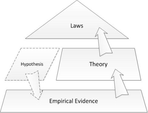 Toward empirical IT governance