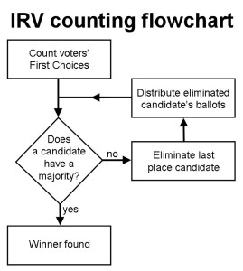irv_counting_flowchart