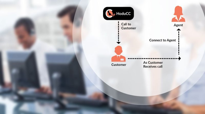 Auto Dialer Software For Businesses