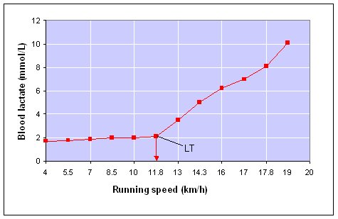 anaerobic_threshold_graph