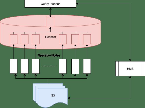 Unlock Your S3 Data Using Amazon Redshift Spectrum - GC Data