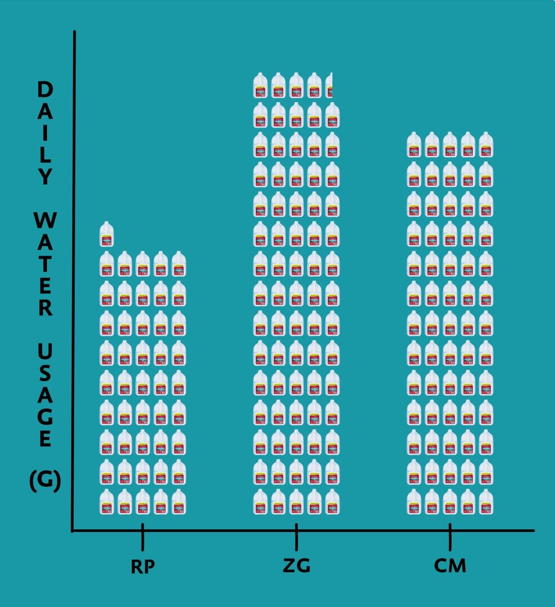 Bring Awareness to Water Usage