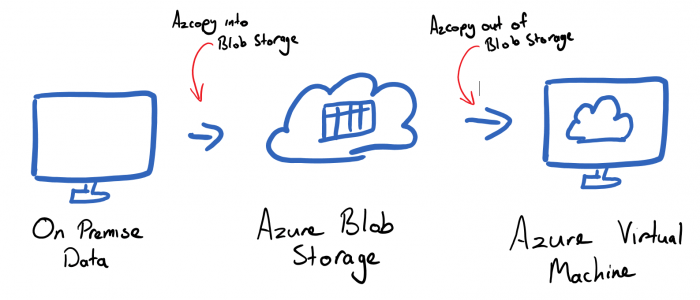 Azcopy Process to Move Data Into Azure