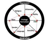 diagram of individual's experience of privilege and oppression in several categories