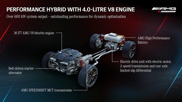 AMG Hybrid Driving Performance