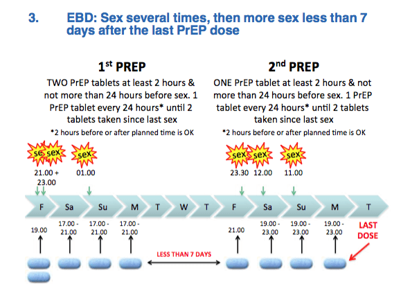 The Event based dosing guide for PrEP example 3