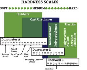 polyurethane durometer hardness scale -- durometer chart