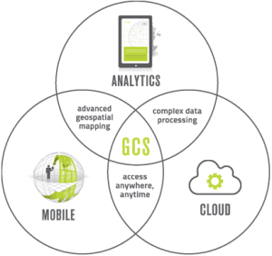 cloud, analytics, and mobility to unlock location