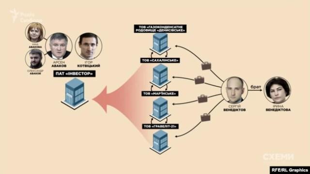 «Інвестор» – харківська компанія, біля витоків якої Ігор Котвіцький стояв разом з Арсеном Аваковим