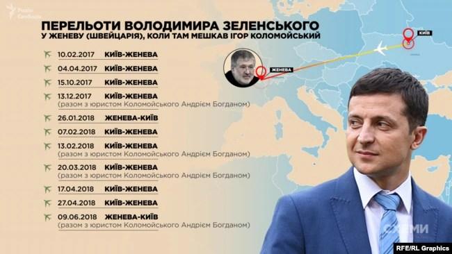 Богдан супроводжував Зеленського в поїздках у Женеву, коли там жив Коломойський