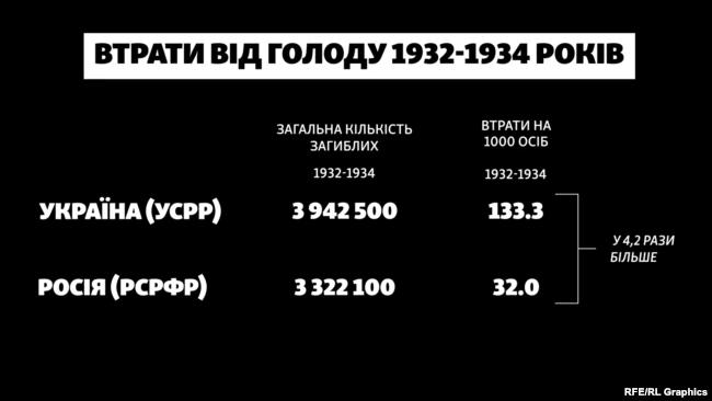 Кількість загиблих під час голоду 1932–1934 років в Україні та Росії (абсолютні та відносні показники)
