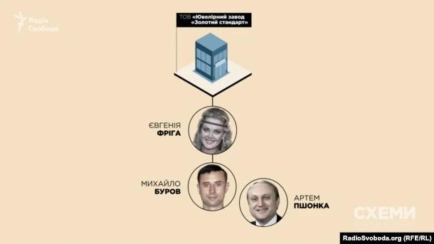 Структура ювелірного бізнесу, пов'язаного з Пшонкою, у Севастополі в Криму