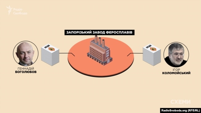 Власники Запорізького заводу феросплавів – низка офшорних фірм, кінцевими бенефіціарами яких є Боголюбов і Коломойський