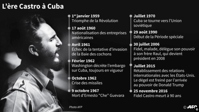 Dates clés de l'ère Castro à Cuba