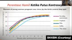Studi menunjukkan jika putus kontrasepsi satu bulan saja, dapat meningkatkan persentase kemungkinan hamil 10-20% bergantung alat KB yang dipakai. (Sumber: BKKBN)