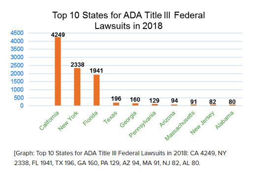 EPLI and ADA lawsuits
