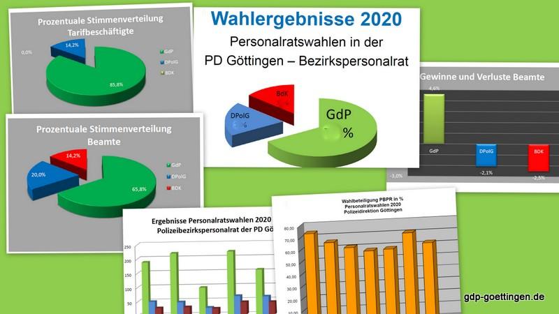 Tolle Erfolge für die GdP-Personalratsteams im Bezirk Göttingen