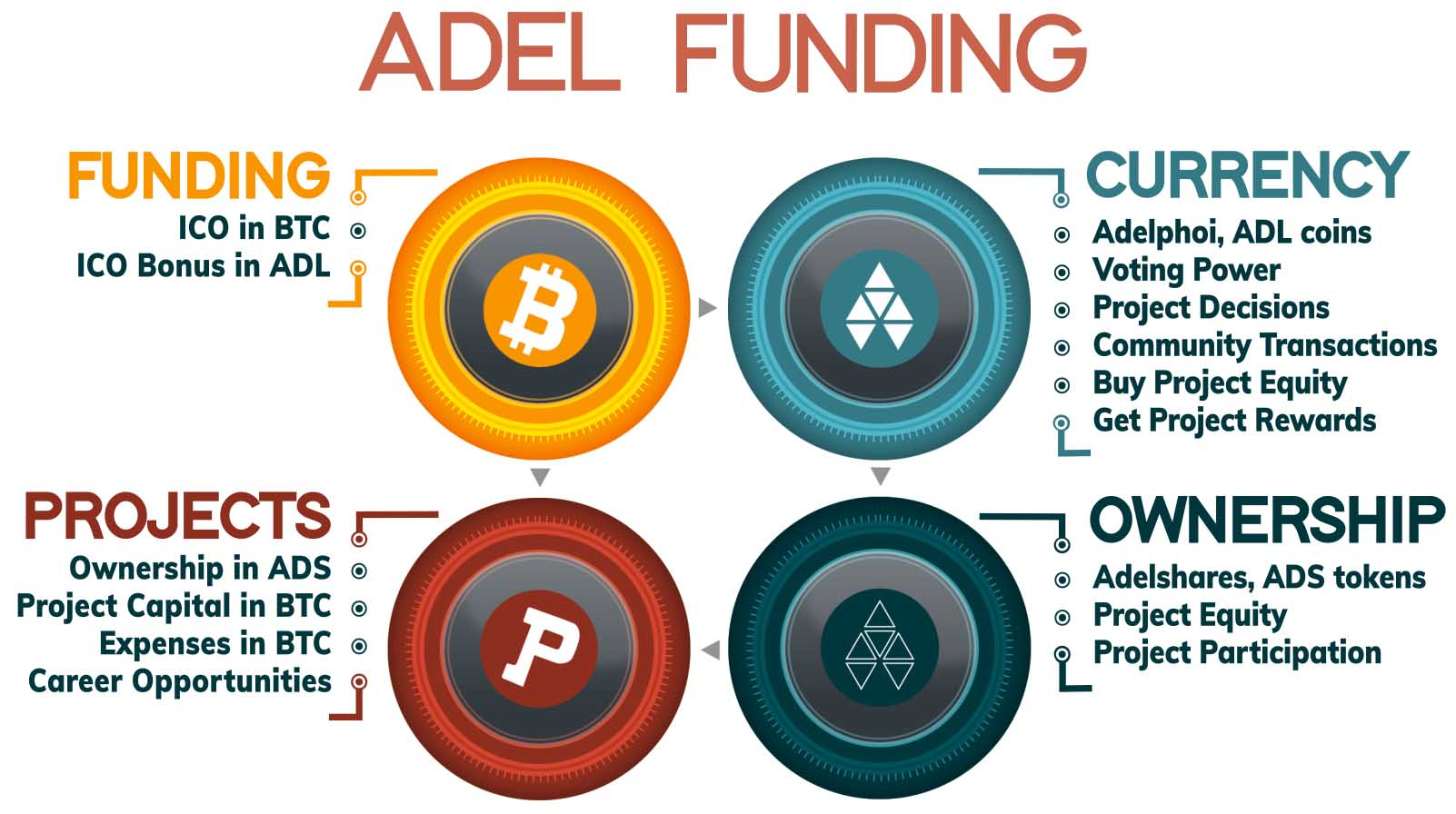 Adel ▲ Opinion ▲ The Next Evolution in Funding Innovation