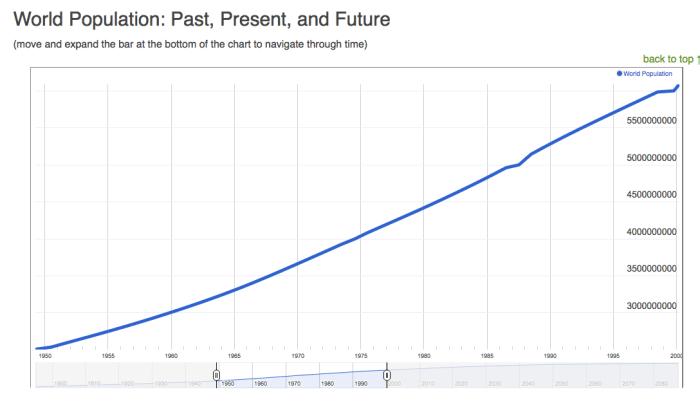 Curva demografica