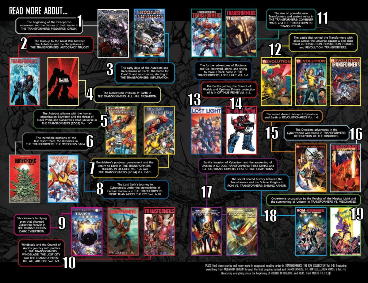 IDW Release Reading Guide For Transformers Which Needs its Own Guide