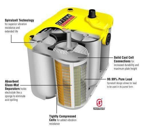 Optima yellow top internal structure