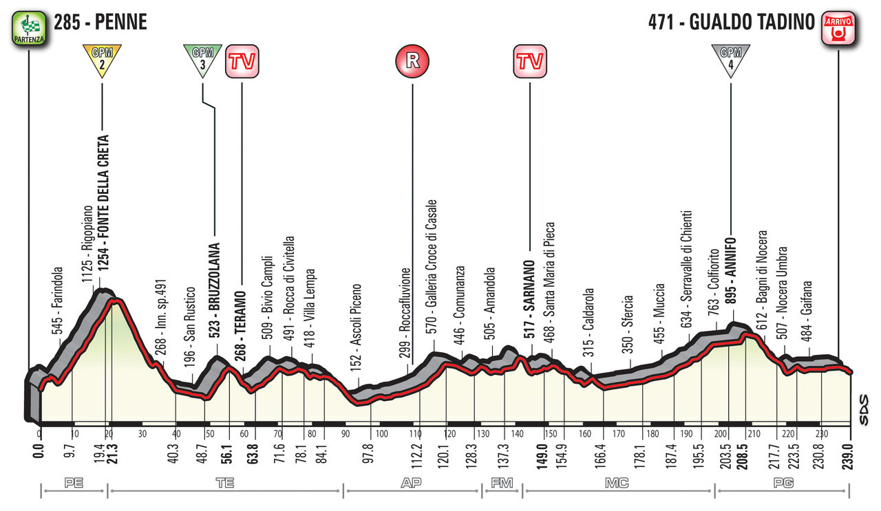 A Guide to the 2018 Giro d'Italia 10