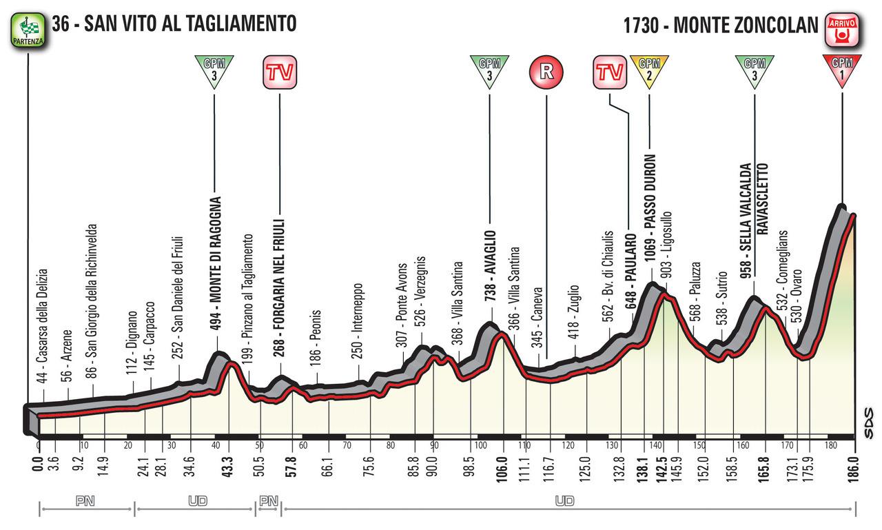 A Guide to the 2018 Giro d'Italia 14