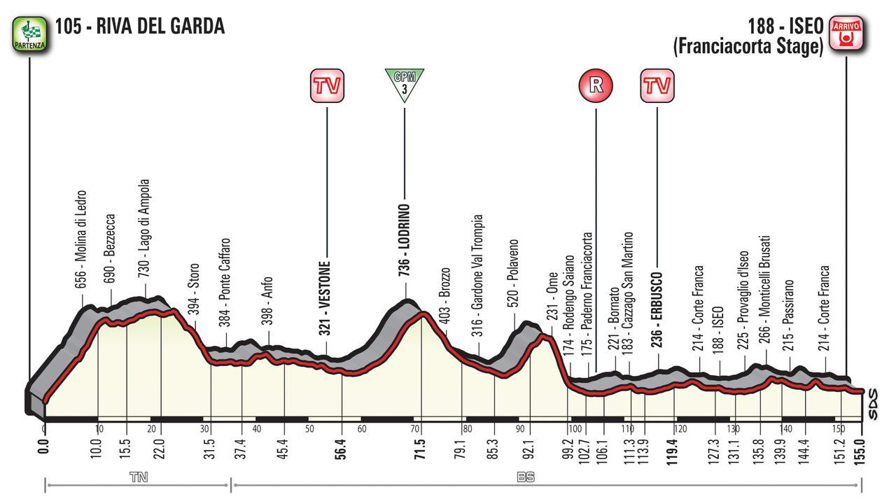 A Guide to the 2018 Giro d'Italia 17