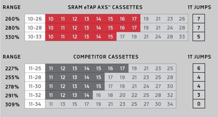 SRAM Launches RED eTap AXS 12-speed Wireless Road Bike Groupset 6