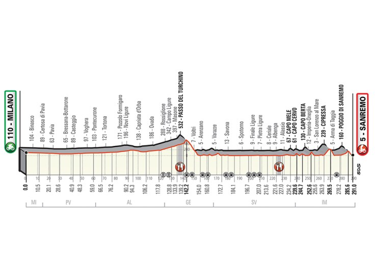 2019 Milan-San Remo Guide: The Longest Race of the Year 5