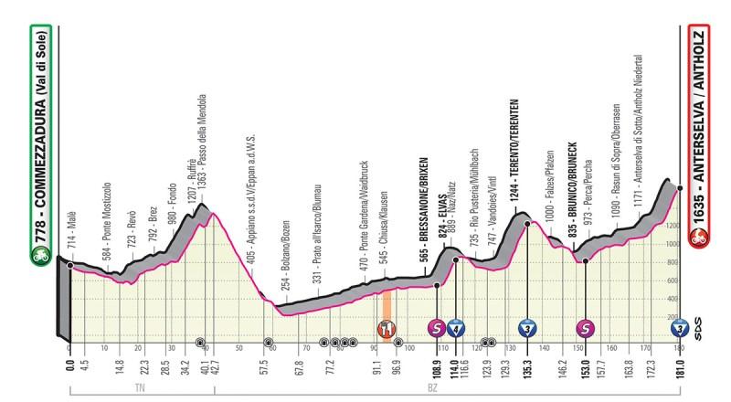 Giro d'Italia 2019 Preview 20