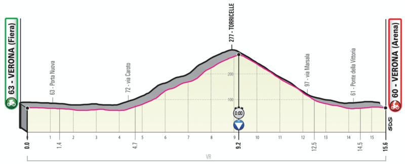 Giro d'Italia 2019 Preview 24
