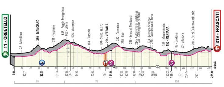 Giro d'Italia 2019 Preview 9