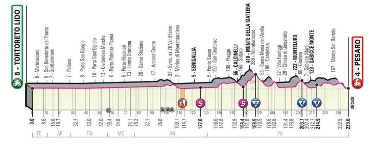 Giro d'Italia 2019 Preview 13